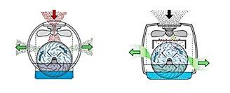 Oro drėkintuvai-valytuvai (oro plovimo sistema) Boneco 2055